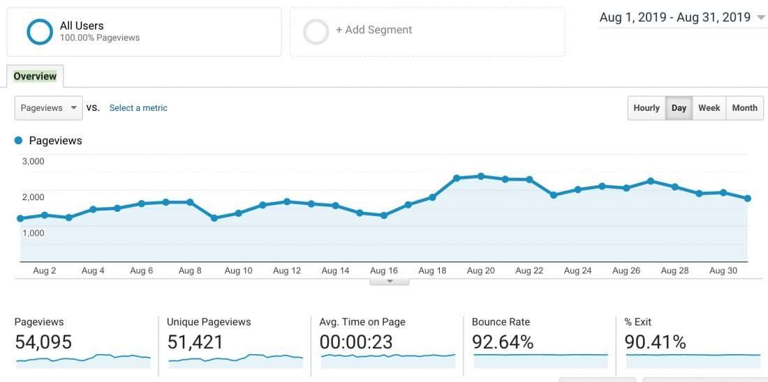 increase your blog traffic with Adventures in SEO