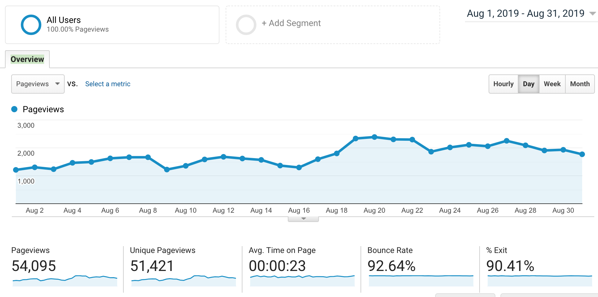 Adventures In SEO review