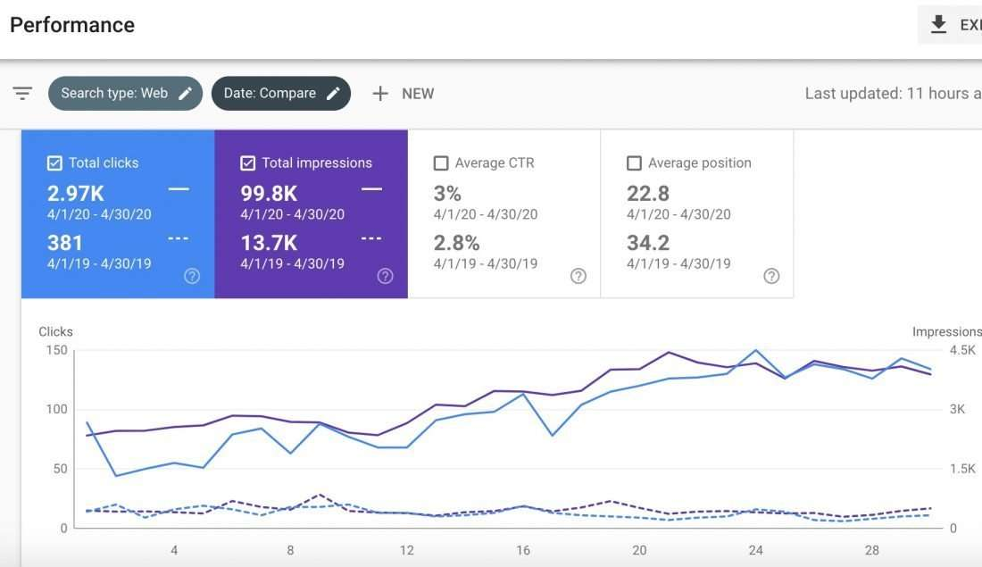 Google Console SEO efforts