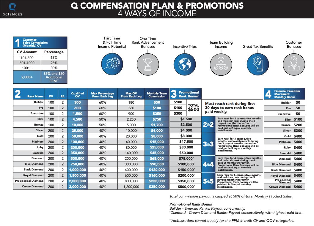 Q Sciences compensation plan